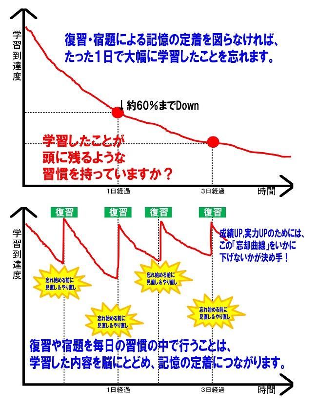 忘却曲線のグラフ-001