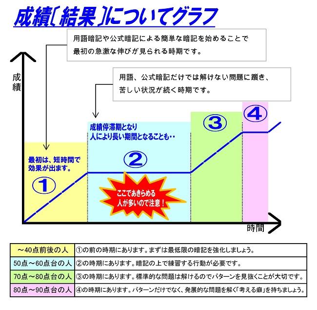 成績の伸びについてのグラフ(HP用)