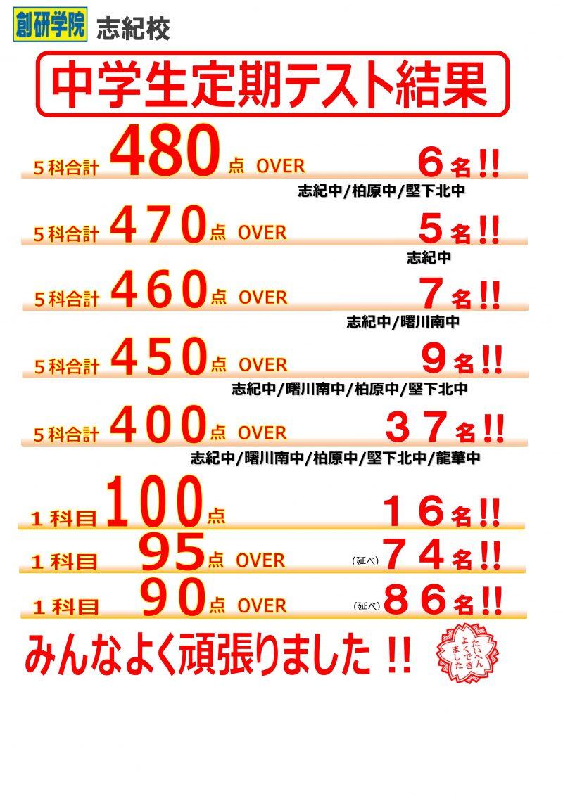 【★ 中学生 定期テスト結果‼ ★】